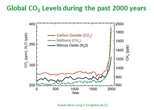 Global C02 levels last 2000 years